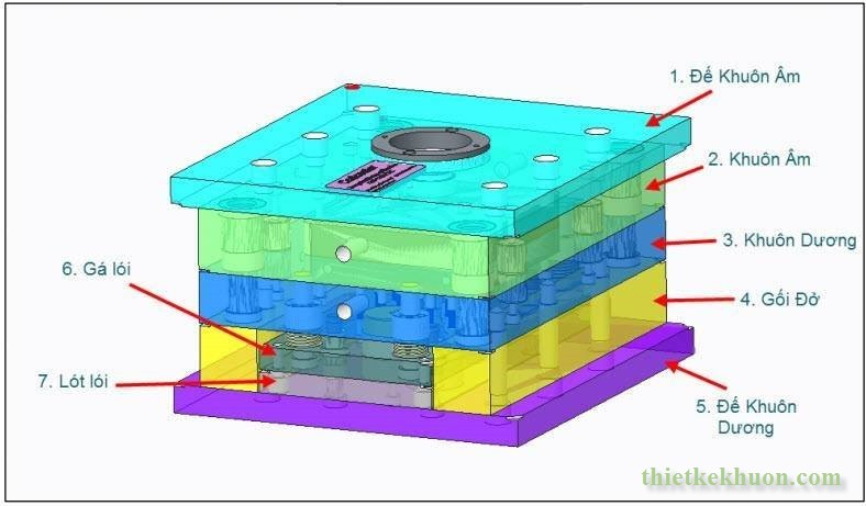 General structure of plastic injection molds that you need to know