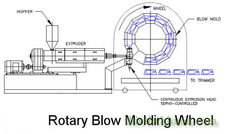 450px-Rotary_Wheel_Blow_Molder