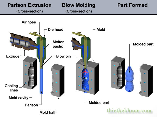 blow_molding_process