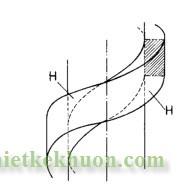 Hình 1: Biên dạng ren và tiết diện ren