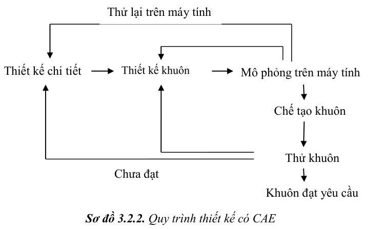 thiet-ke-khuon-ep-nhua4-35