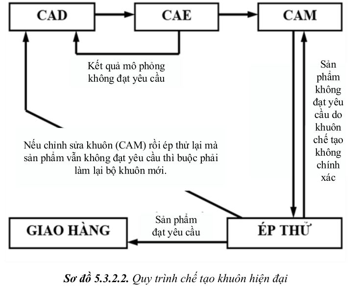 thiet-ke-khuon-ep-nhua4-74